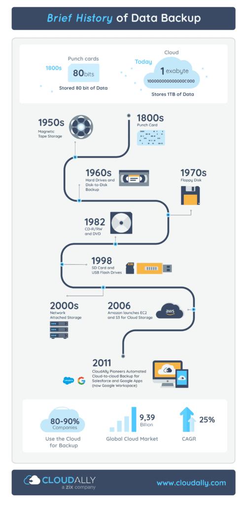 History of Data Backup